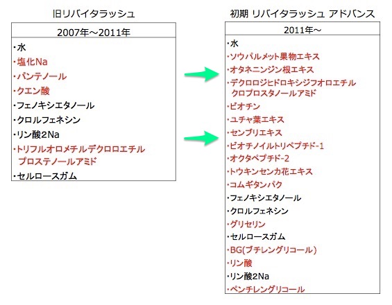 リバイタラッシュとリバイタラッシュアドバンスの成分比較表