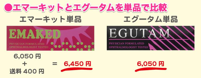 エマーキットとエグータムを単品価格で比較した図